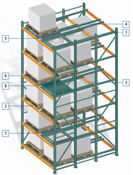 Push Back Pallet Racking Component: